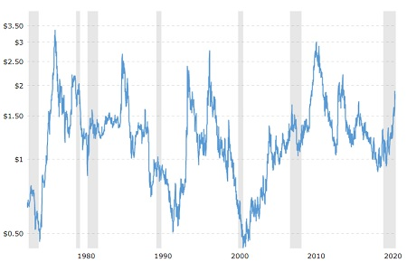 Coffee Prices Over the Years